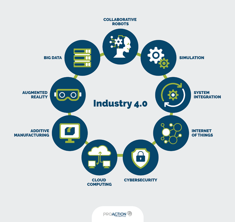 [Infographics] Industry 4.0 Technology families