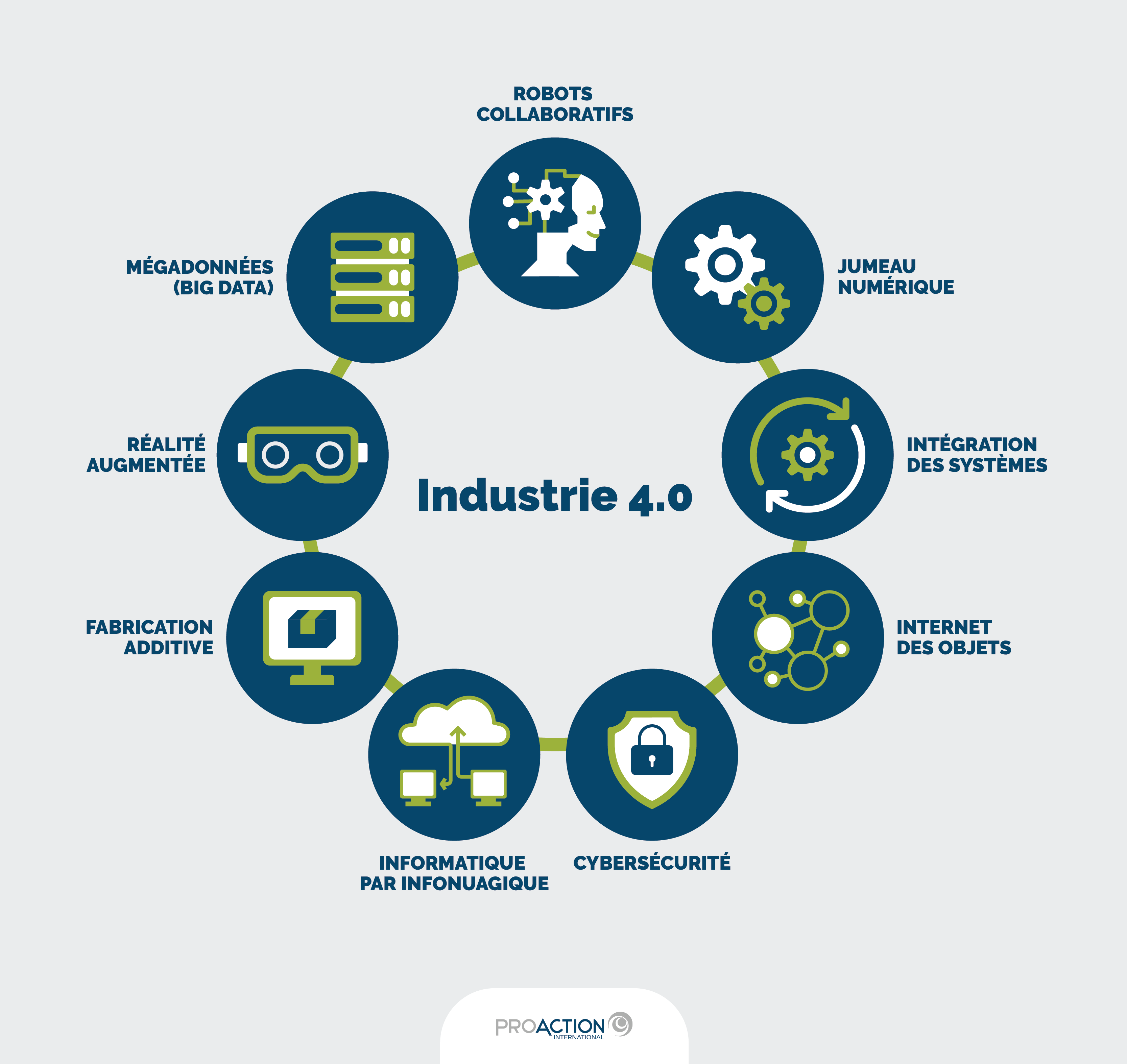 [Infographie] Familles technologiques de l'Industrie 4.0