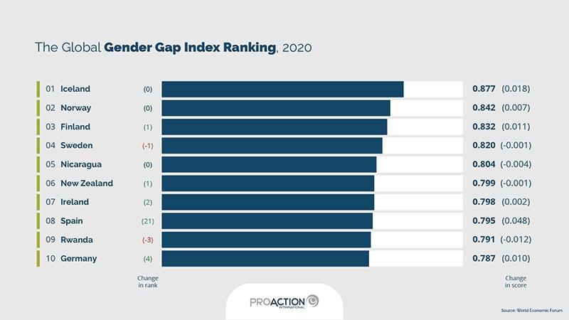 Infographics | The Global Gender Gap Index Ranking, 2020 (source: World Economic Forum)