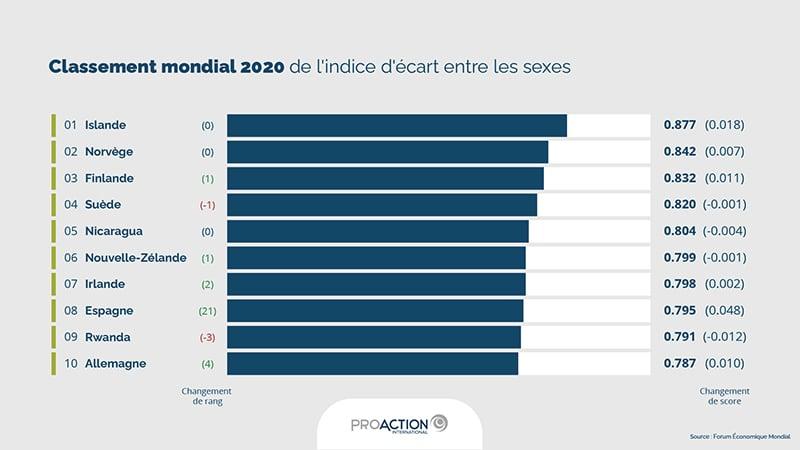Infographie | Classement mondial 2020 de l'indice d'écart entre les sexes (source : Forum Économique Mondial)