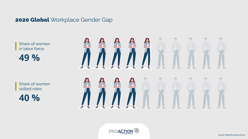 Infographics | 2020 Global Workplace Gender Gap (source: World Economic Forum)
