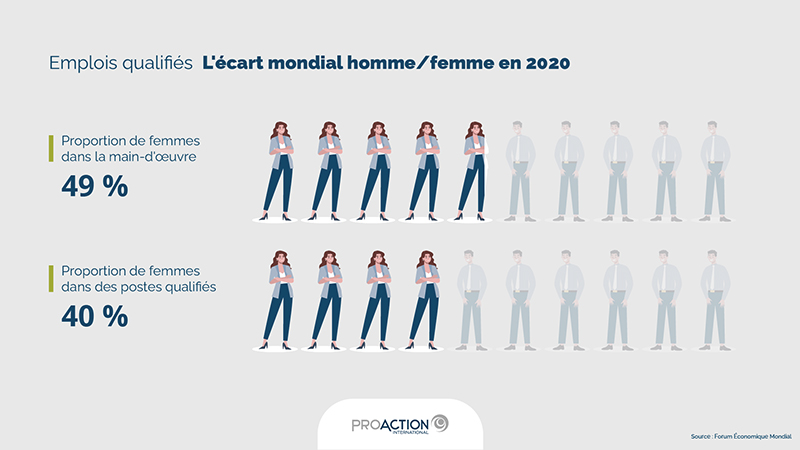 Infographie | Emplois qualifiés : L'écart mondial homme-femme en 2020 (Source: Forum Économique Mondial)