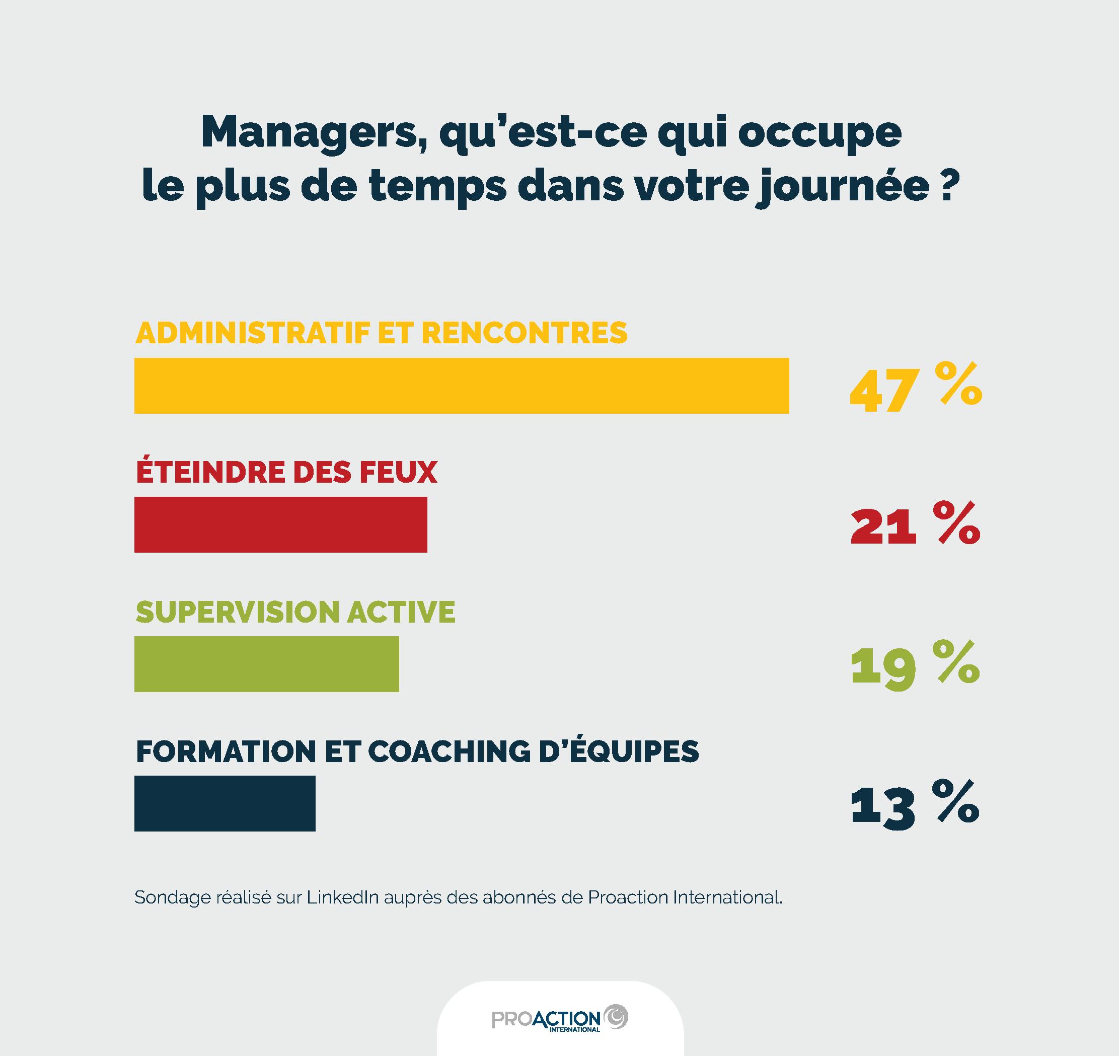 Infographie sondage_ce qui occupe le plus de temps dans la journée des managers : 47% administratifs et rencontres, 21% éteindre des feux, 19% supervision active, 13% formation et coaching d'équipes (Sondage réalisé sur LinkedIn auprès des abonnés de Proaction International)