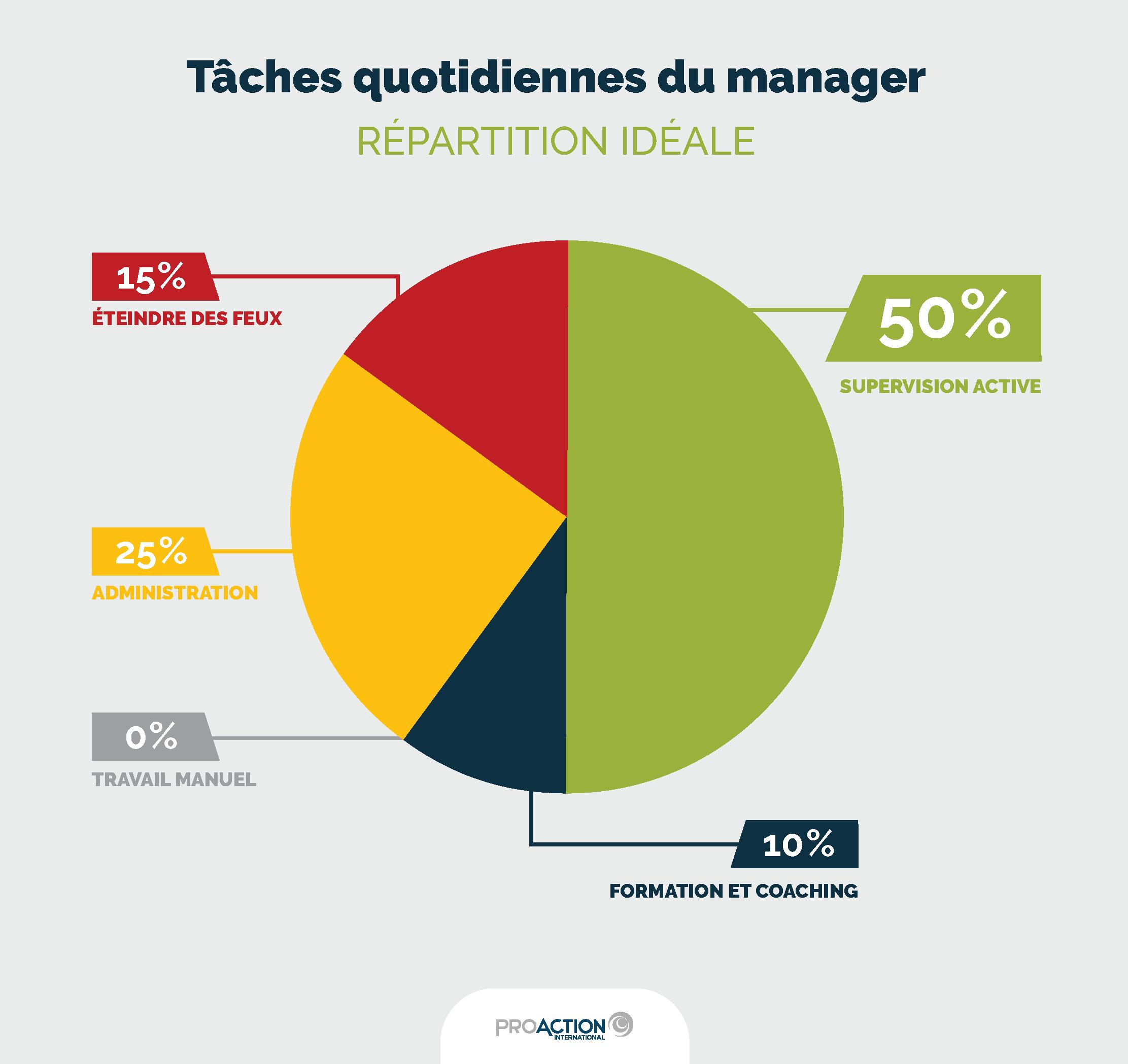 Infographie-distribution idéale_tâches des managers : 50% supervision active, 10% formation et coaching, 25% administration, 15% éteindre des feux, 0% travail manuel
