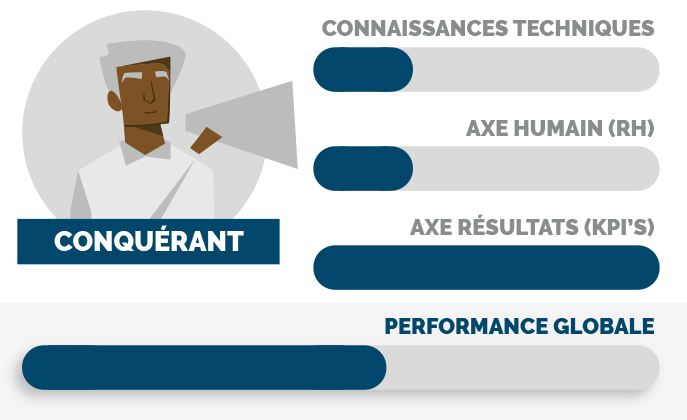 Manager conquérant : la performance avant tout