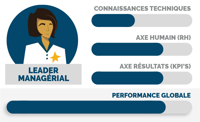 Leader managérial : mobiliser pour performer