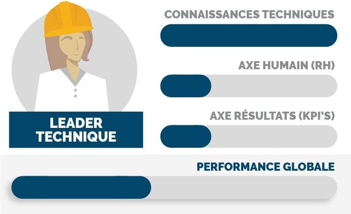 Leader technique : l'expert devenu manager